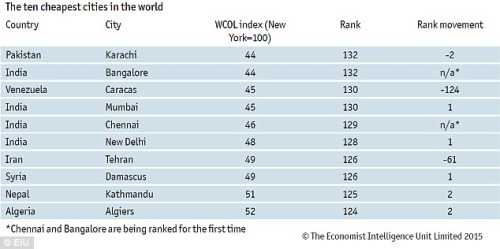 2646120300000578-2977215-World_s_top_10_cheapest_cities_for_2014_according_to_the_EIU-m-33_1425382887726