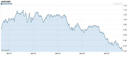 Yahoo 7 - AUD/USD 5 year chart