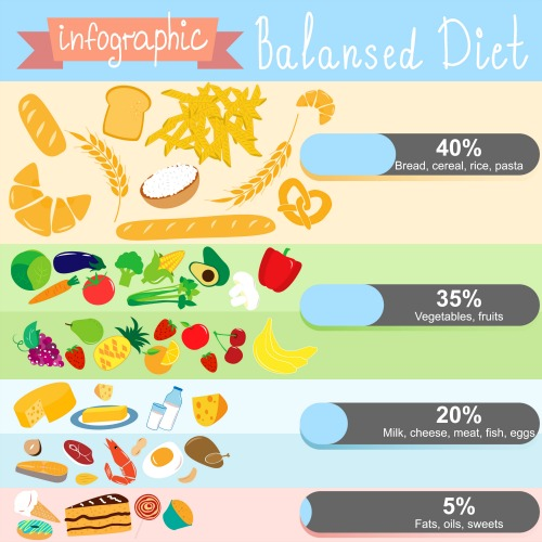 The mediterranean diet is all about healthy balance.