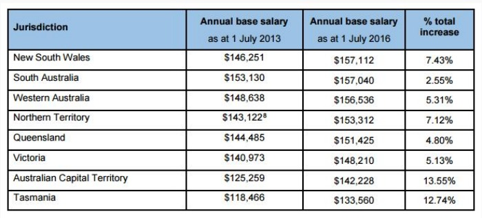 300816_ca_mp_salary_raise_queensland