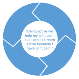 joint-pain-cycle