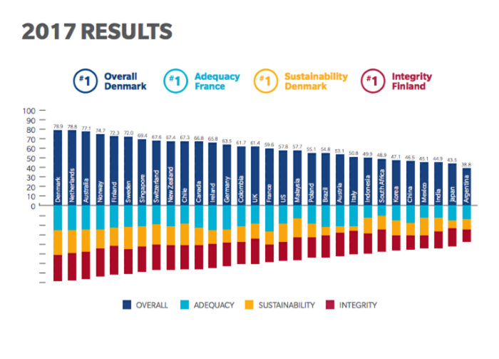 Denmark's pension system scored the highest, out of 30 countries. Source: Melbourne Mercer Global Pension Index.